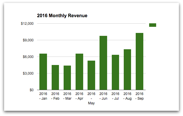 2016-monthly-revenue