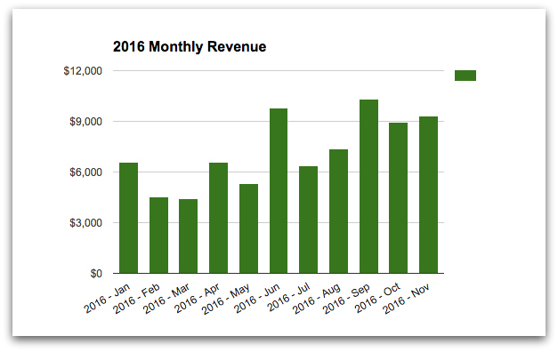 TMM monthly revenue 2016