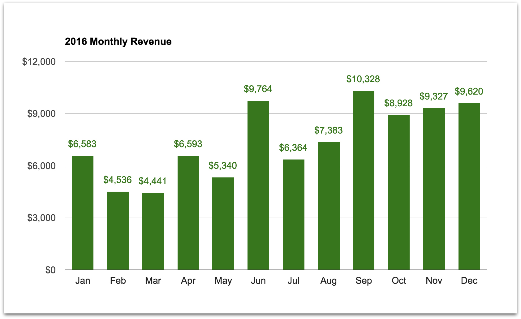 2016 monthly revenue